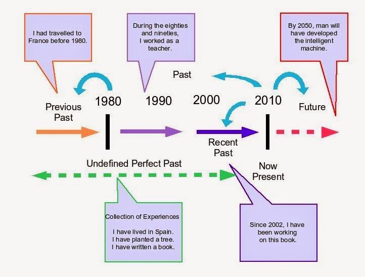 Present perfect: схема употребления