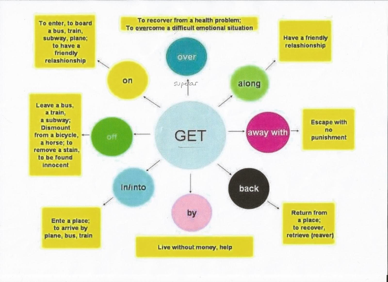 Глаголы отношения примеры