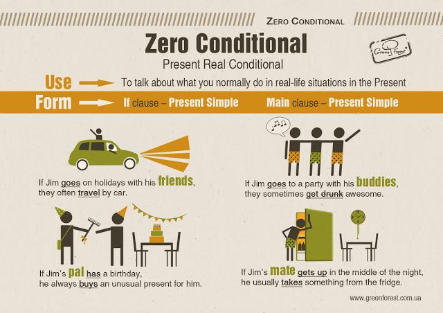 Zero Conditional использование в английском языке