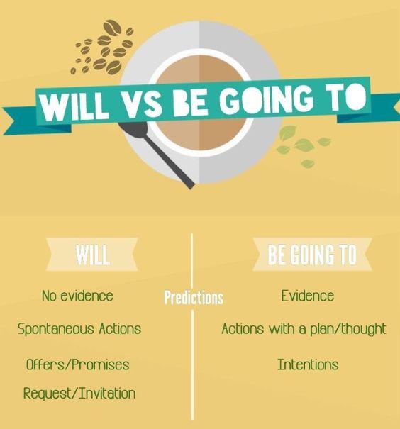 Разница между will и going to