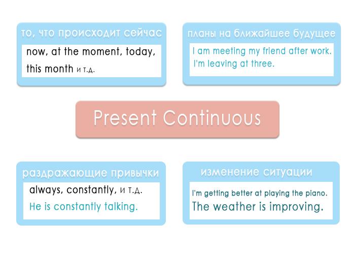 Схема употребления Present Continuous