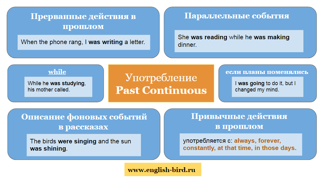 схема употребления Past Continuous