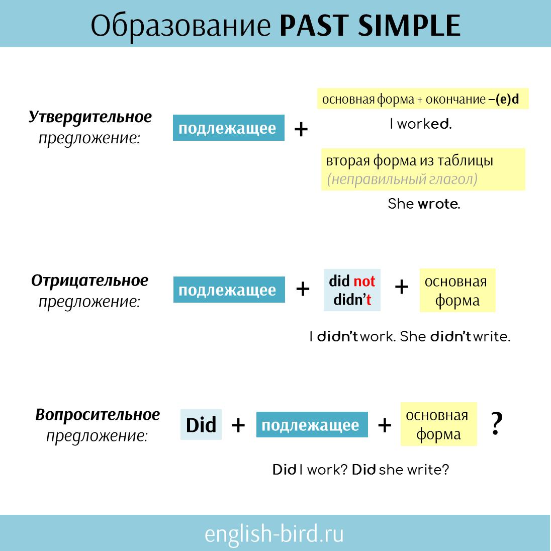 Образование Past Simple: схема