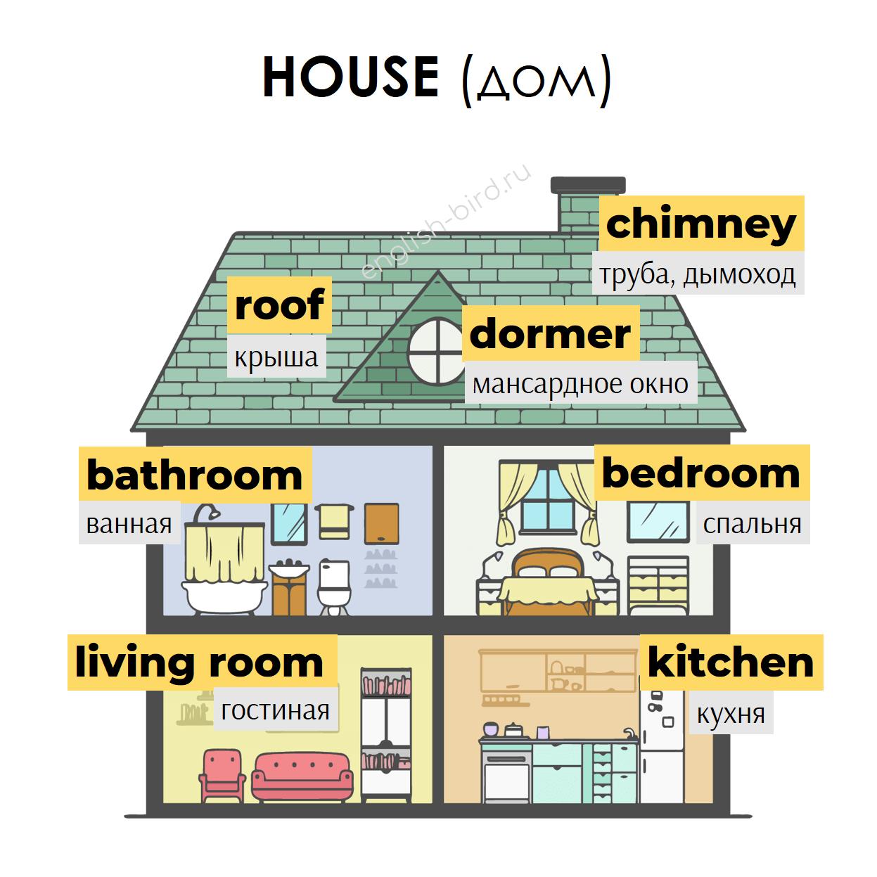 Дом на английском: части дома