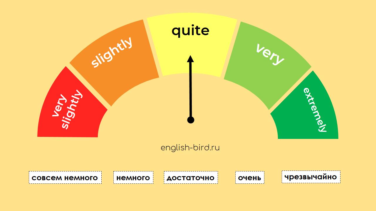Наречия степени в английском языке